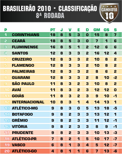 Classificação Brasileirão 2010 8ª rodada