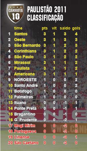 cfdb9b2d27 Classificação e tabela do Paulistão 2011 - CANHOTA 10
