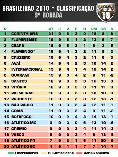 Campeonato Brasileiro 2010 futebol classificação