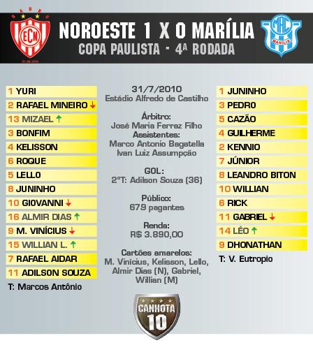 Noroeste Marília Copa Paulista 2010