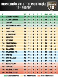 Brasileirão 2011 rodada classificação futebol