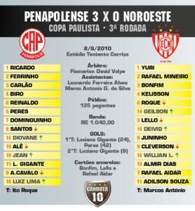 Noroeste Penapolense Copa Paulista 2010